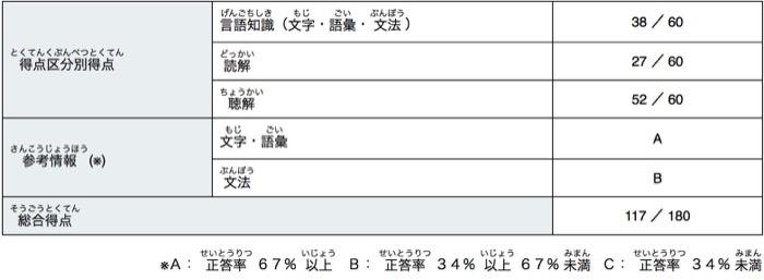 ベトナム人の妻が日本語能力試験を東京で受験!その結果は!?